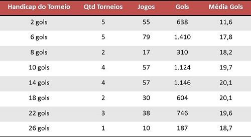 Números - Torneios temporada paulista